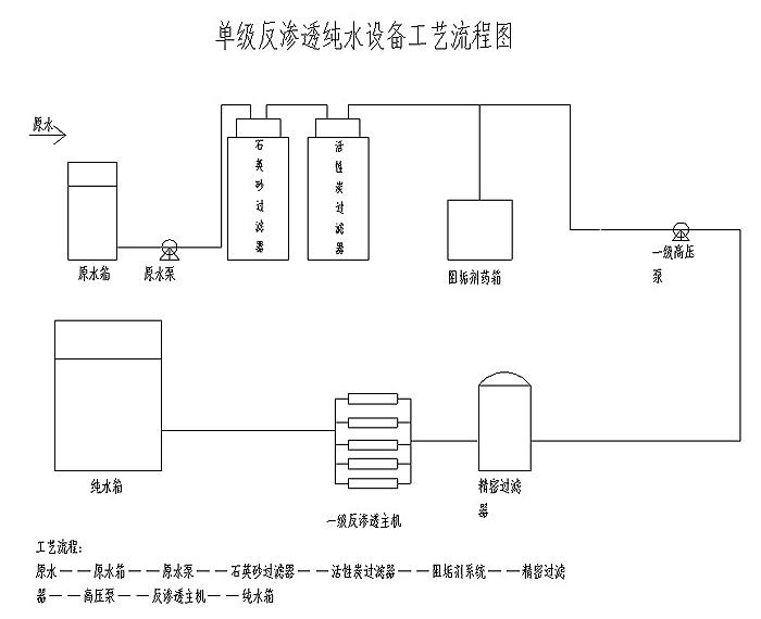 单/双级反渗透工艺流程图